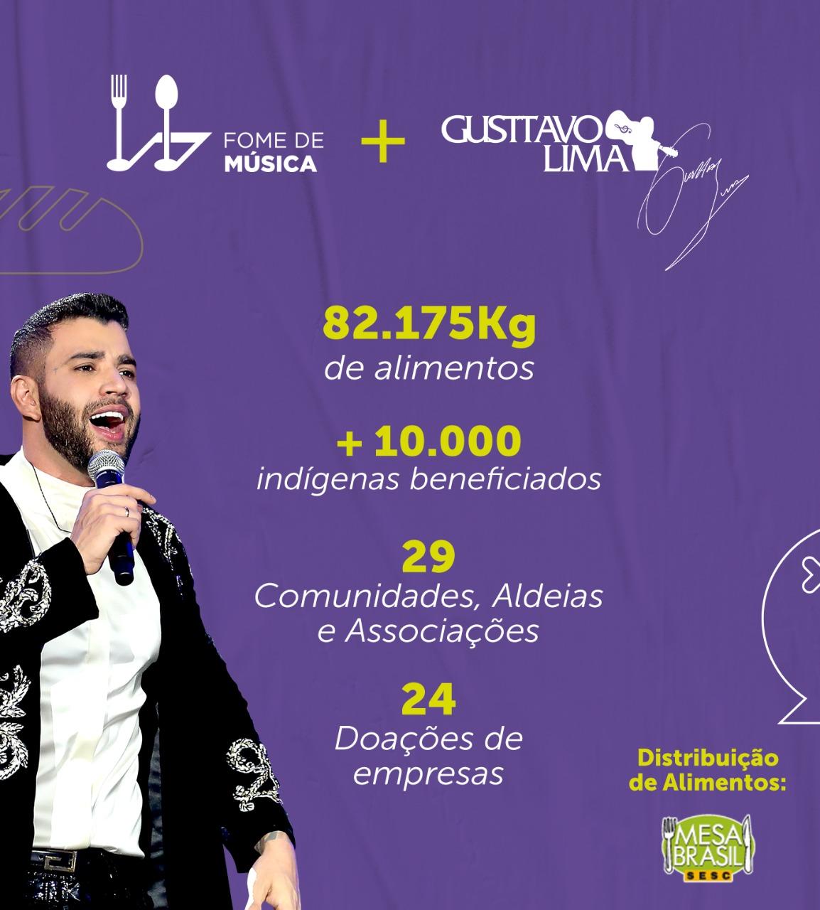 Junto com plataforma Fome de Música, Gusttavo Lima arrecada alimentos para mais de 10 mil indígenas