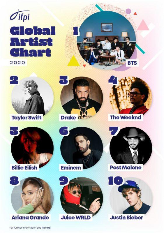 BTS maior artista global